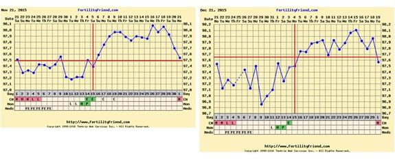 bbt-charts