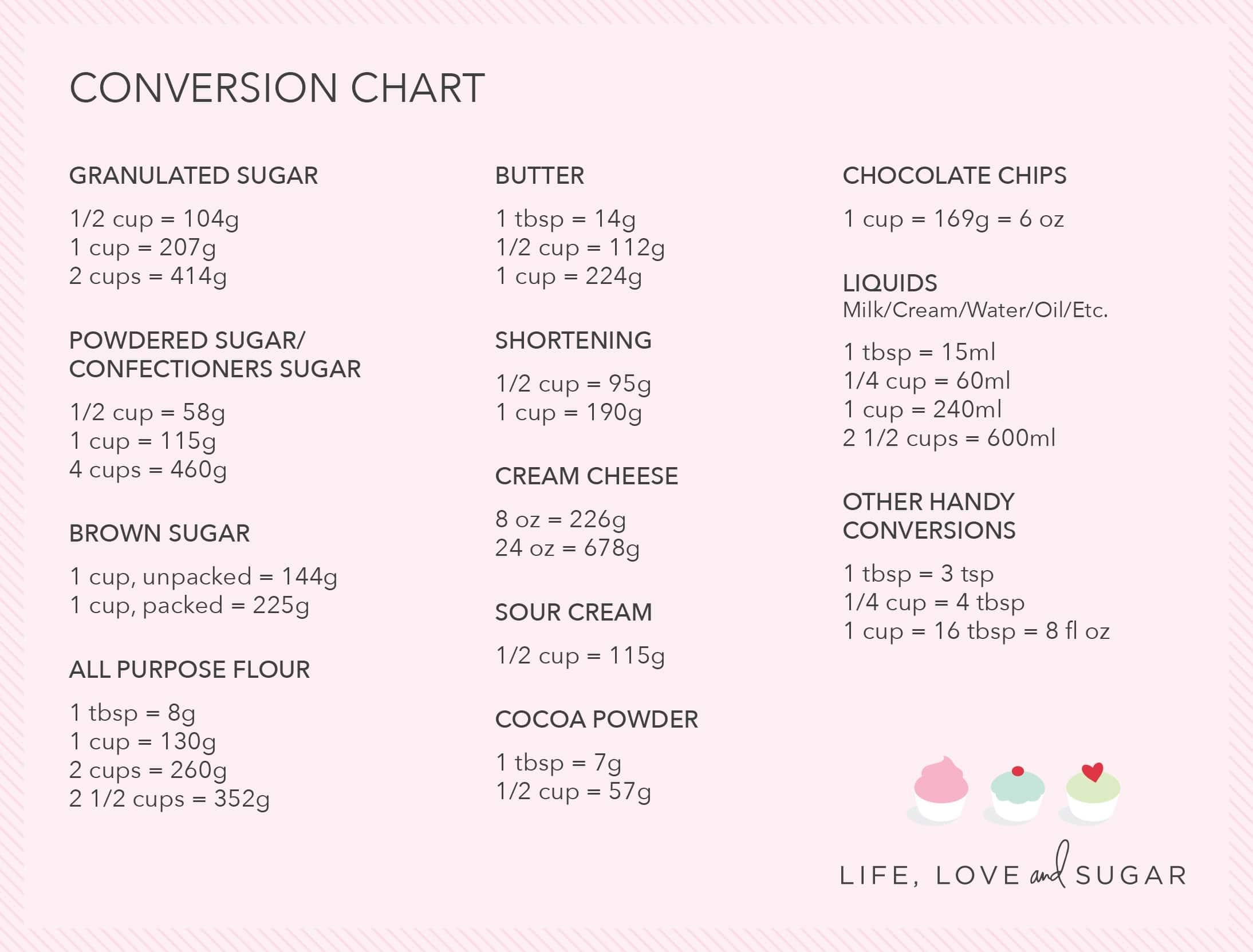 Conversion Chart Life Love And Sugar